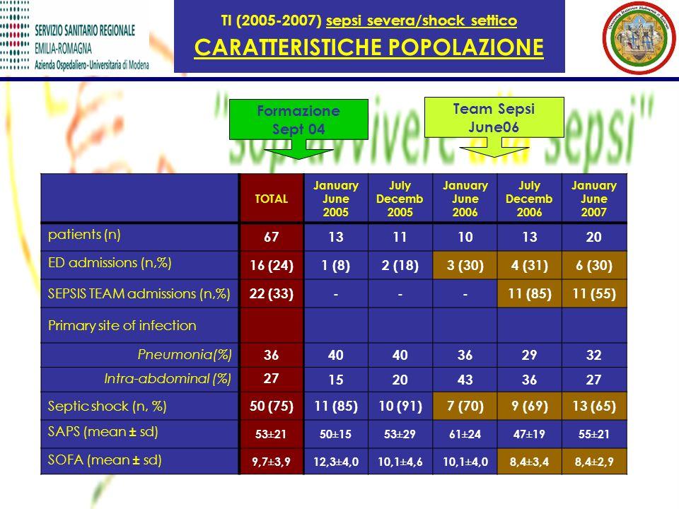 TI (2005-2007) sepsi severa/shock settico CARATTERISTICHE POPOLAZIONE