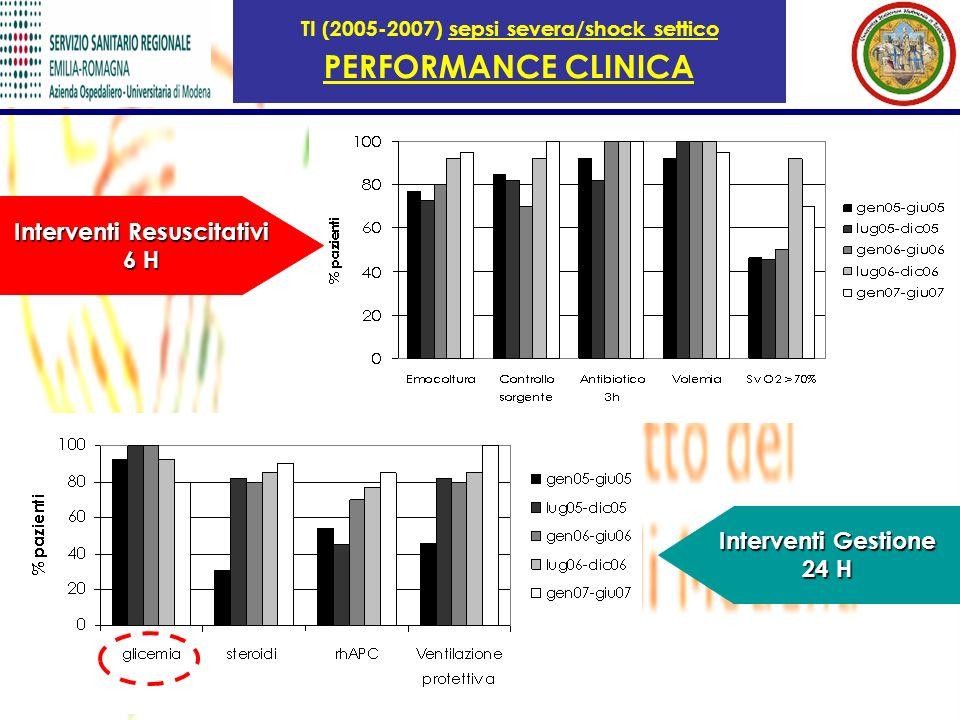 TI (2005-2007) sepsi severa/shock settico Interventi Resuscitativi