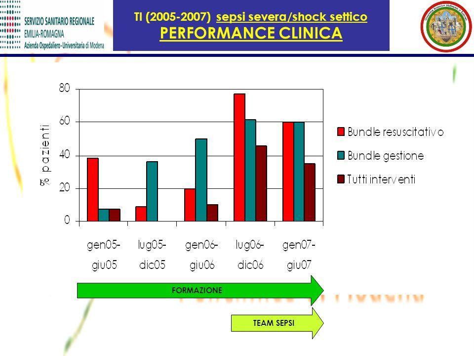 TI (2005-2007) sepsi severa/shock settico PERFORMANCE CLINICA