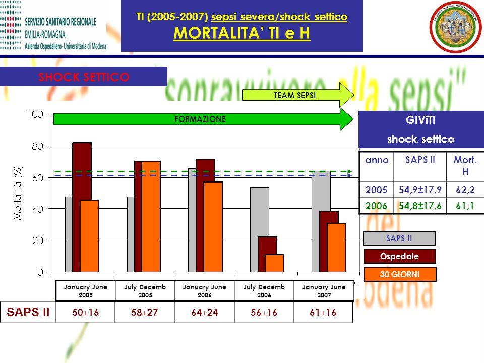 TI (2005-2007) sepsi severa/shock settico MORTALITA' TI e H