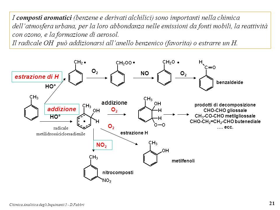 I composti aromatici (benzene e derivati alchilici) sono importanti nella chimica dell'atmosfera urbana, per la loro abbondanza nelle emissioni da fonti mobili, la reattività con ozono, e la formazione di aerosol.