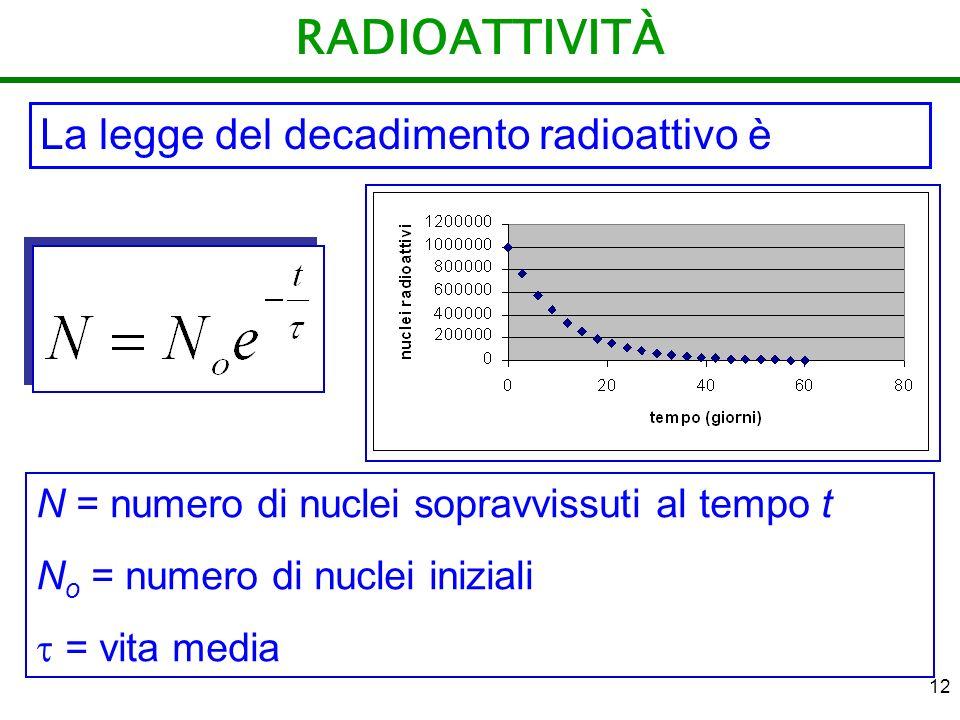RADIOATTIVITÀ La legge del decadimento radioattivo è