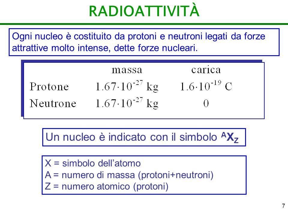 RADIOATTIVITÀ Un nucleo è indicato con il simbolo AXZ