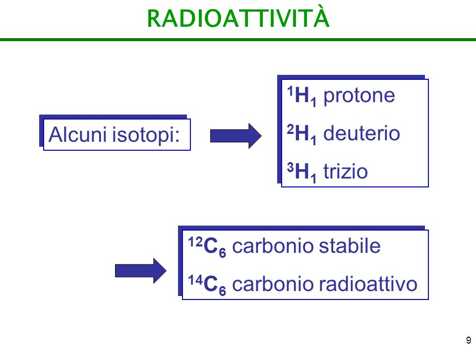RADIOATTIVITÀ 1H1 protone 2H1 deuterio 3H1 trizio Alcuni isotopi:
