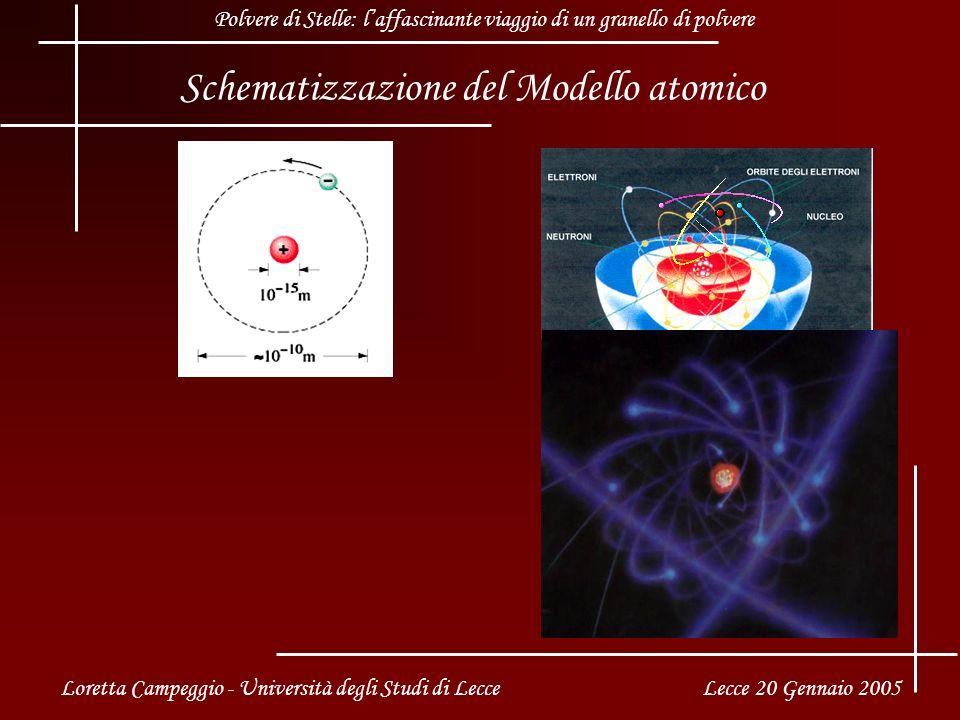 Schematizzazione del Modello atomico