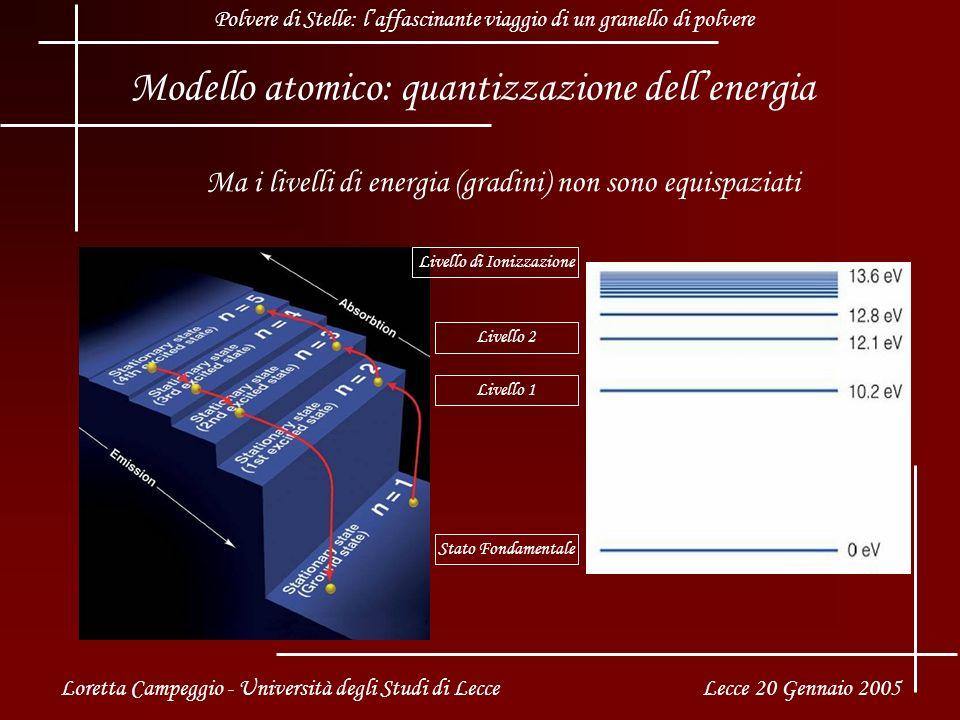 Modello atomico: quantizzazione dell'energia
