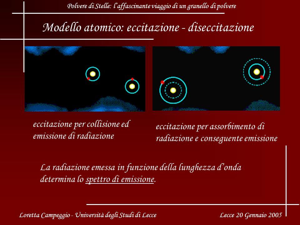 Modello atomico: eccitazione - diseccitazione