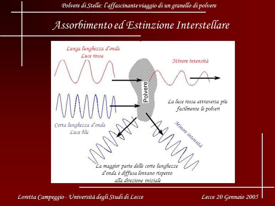 Assorbimento ed Estinzione Interstellare