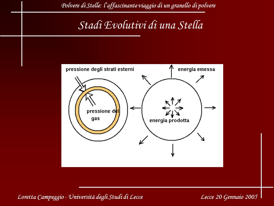 Stadi Evolutivi di una Stella