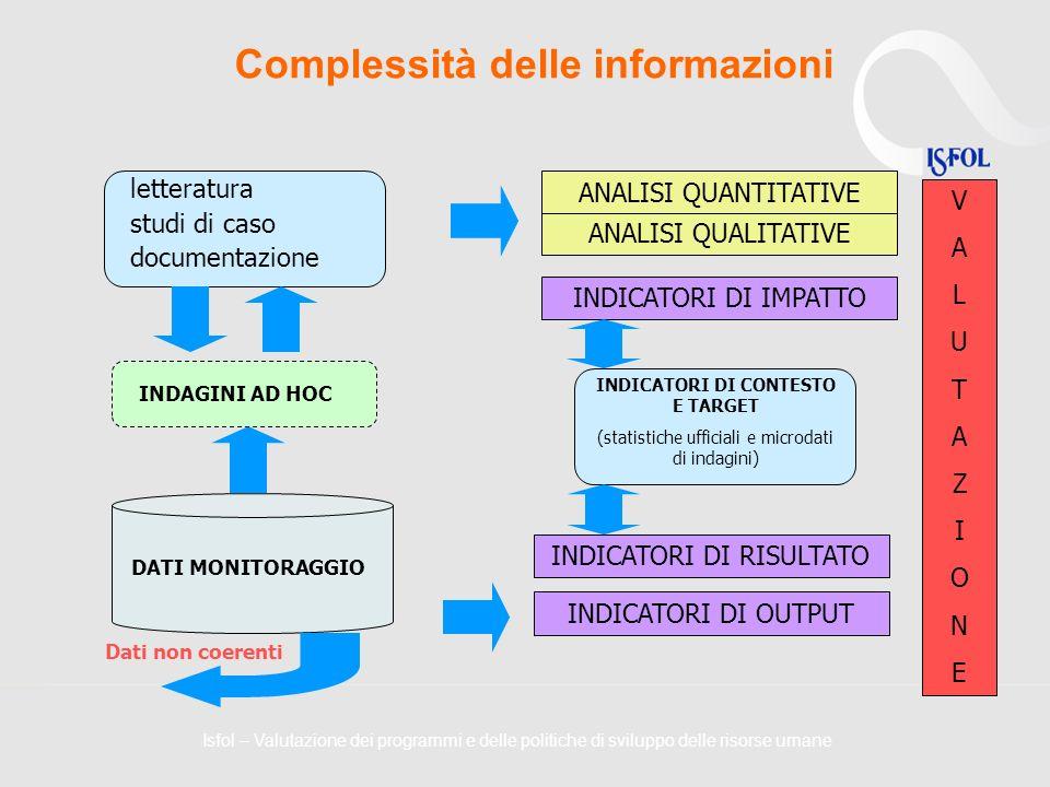 Complessità delle informazioni