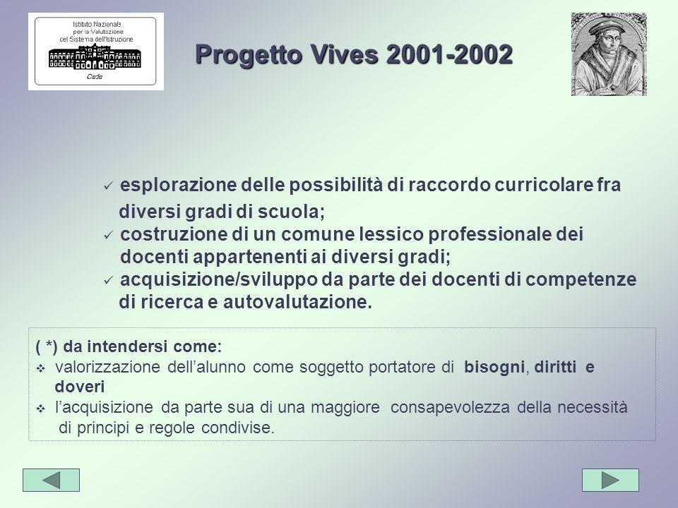 Progetto Vives 2001-2002 esplorazione delle possibilità di raccordo curricolare fra. diversi gradi di scuola;