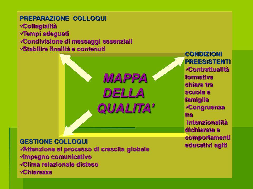 MAPPA DELLA QUALITA' PREPARAZIONE COLLOQUI Collegialità Tempi adeguati