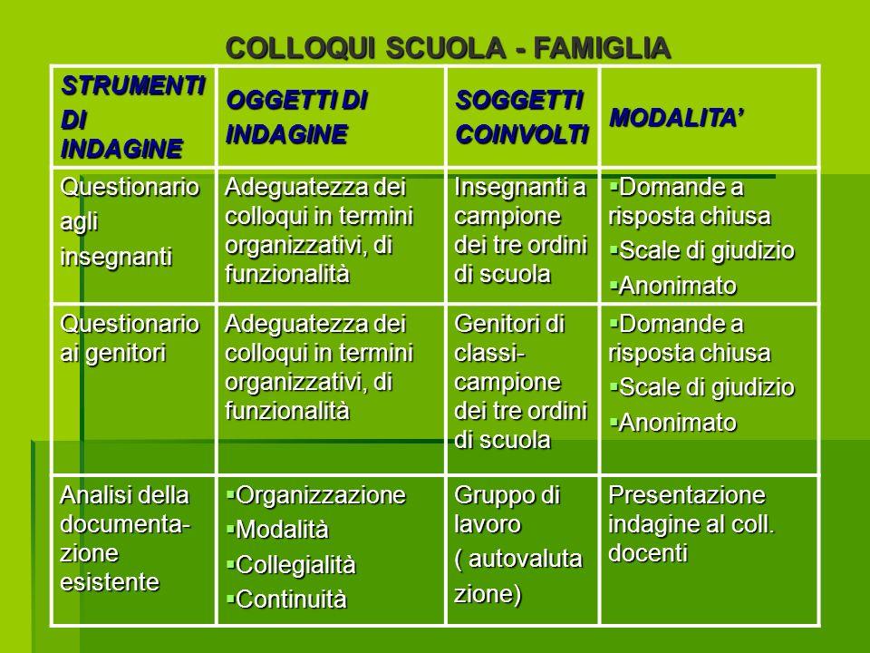 COLLOQUI SCUOLA - FAMIGLIA