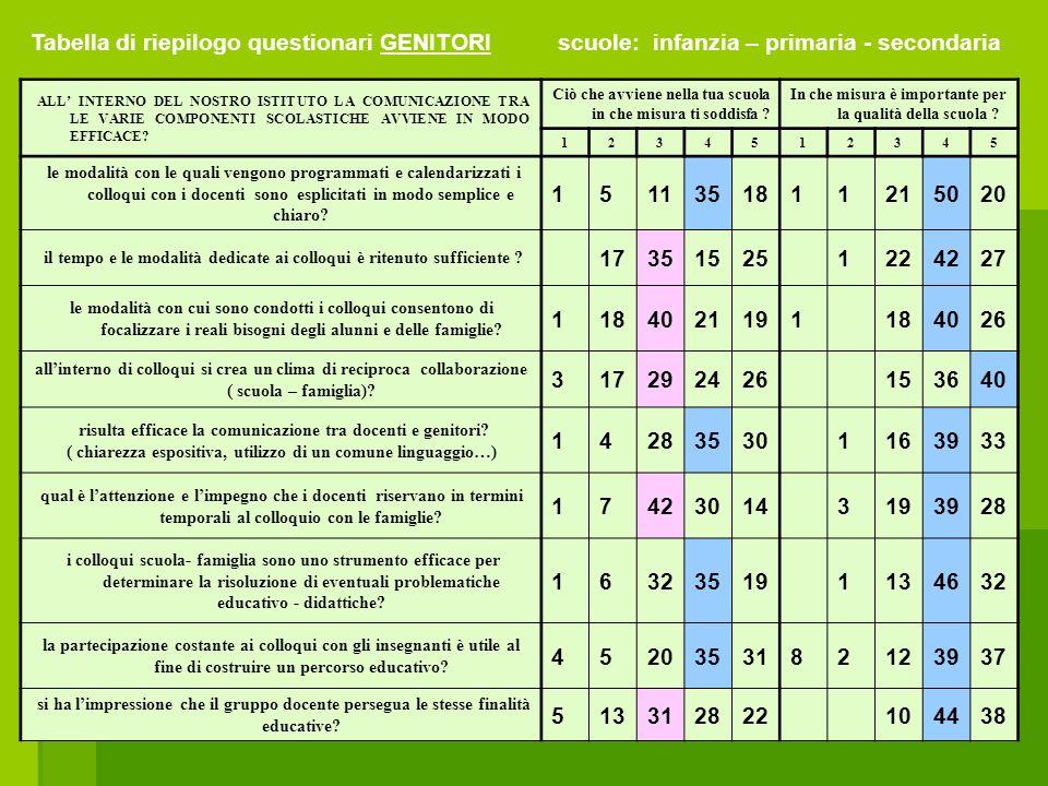 Tabella di riepilogo questionari GENITORI scuole: infanzia – primaria - secondaria