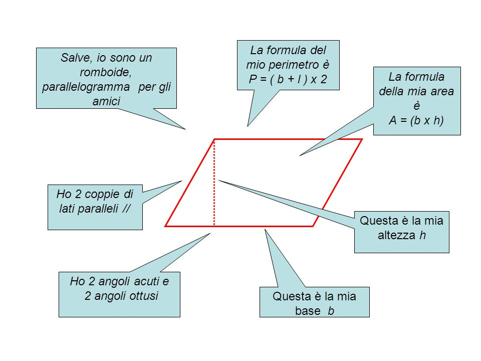 La formula del mio perimetro è P = ( b + l ) x 2