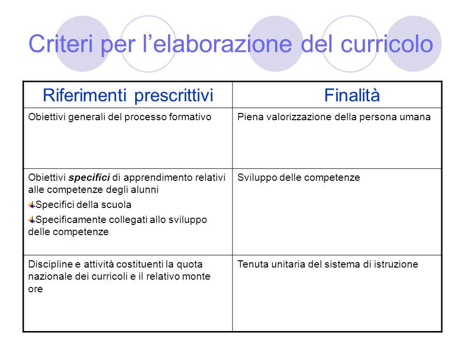 Criteri per l'elaborazione del curricolo