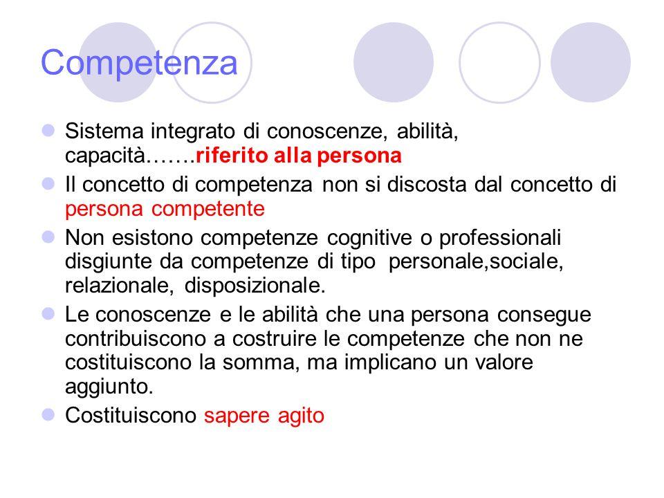 Competenza Sistema integrato di conoscenze, abilità, capacità…….riferito alla persona.