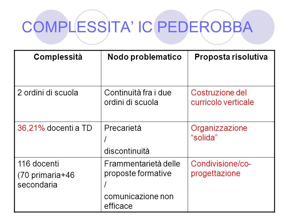 COMPLESSITA' IC PEDEROBBA