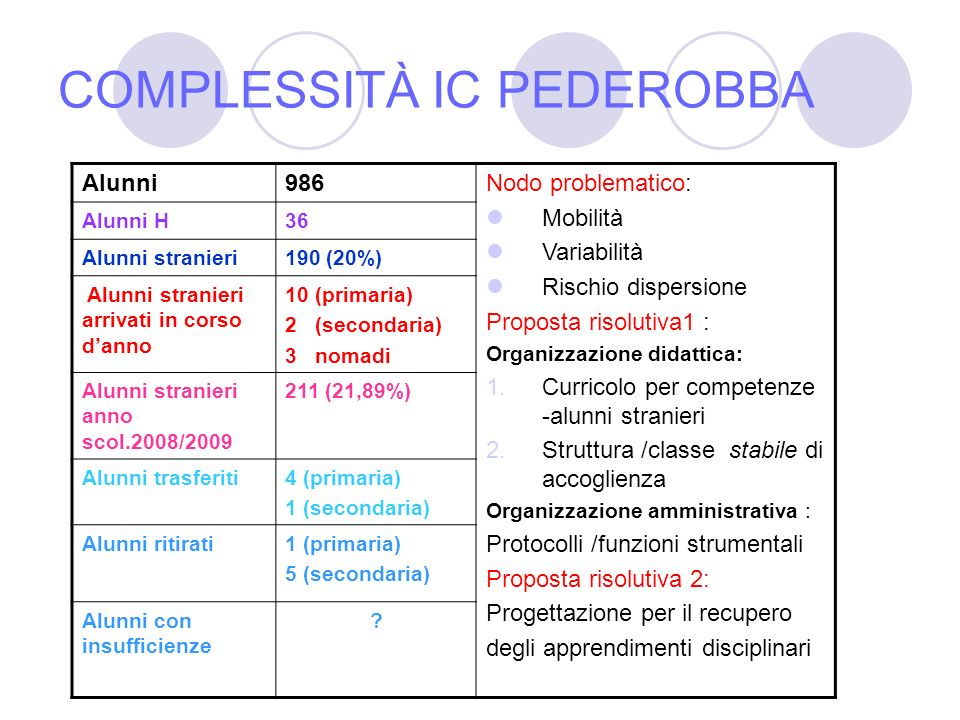 COMPLESSITÀ IC PEDEROBBA