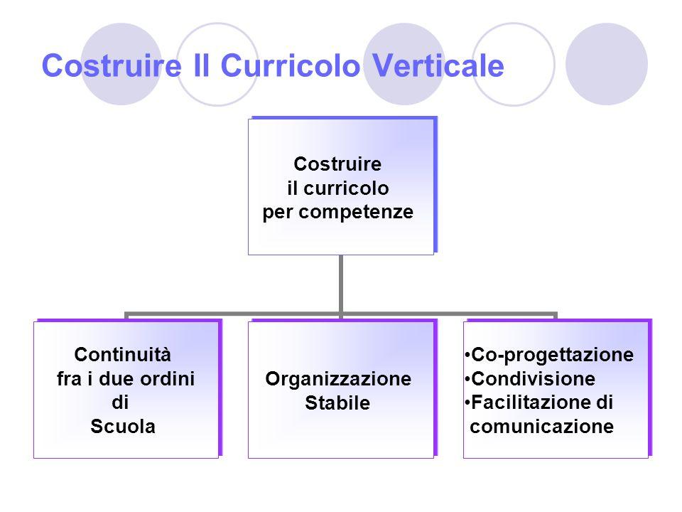 Costruire Il Curricolo Verticale