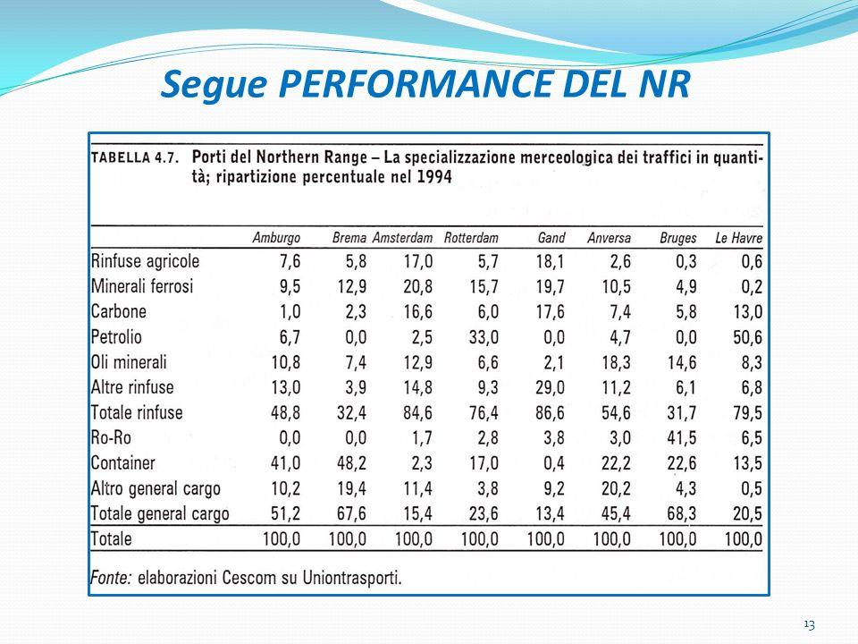 Segue PERFORMANCE DEL NR