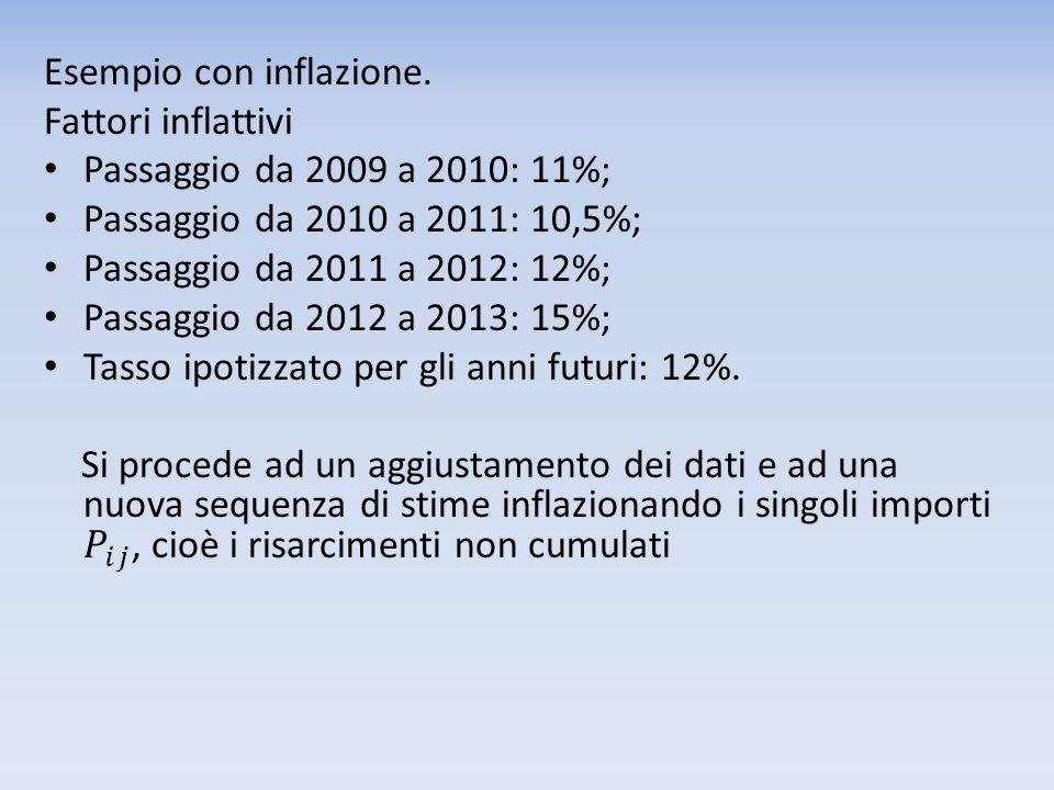 Esempio con inflazione.