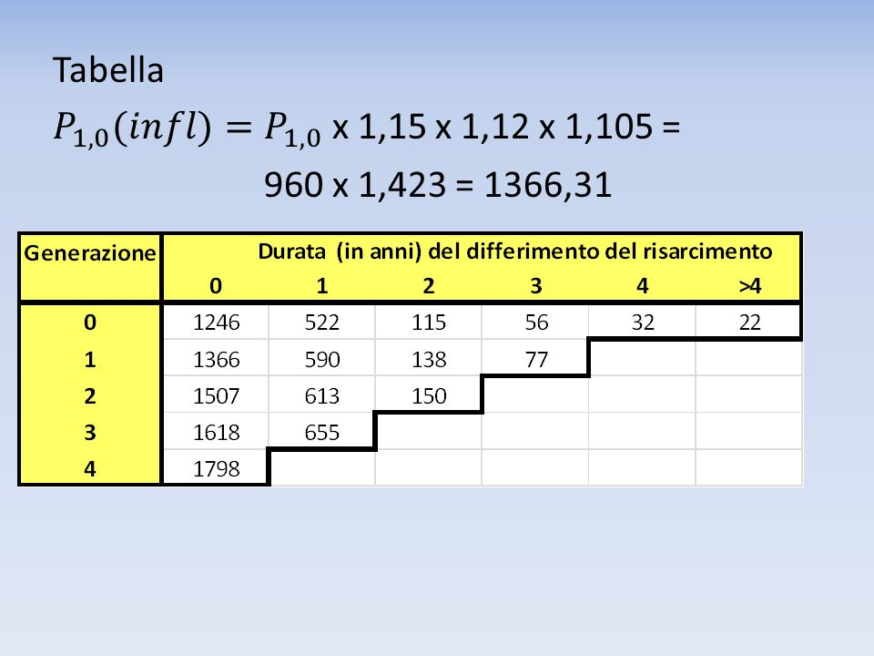 Tabella 𝑃 1,0 (𝑖𝑛𝑓𝑙)= 𝑃 1,0 x 1,15 x 1,12 x 1,105 = 960 x 1,423 = 1366,31