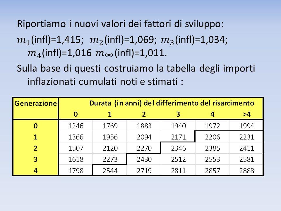 Riportiamo i nuovi valori dei fattori di sviluppo: 𝑚 1 (infl)=1,415; 𝑚 2 (infl)=1,069; 𝑚 3 (infl)=1,034; 𝑚 4 (infl)=1,016 𝑚 ∞ (infl)=1,011.