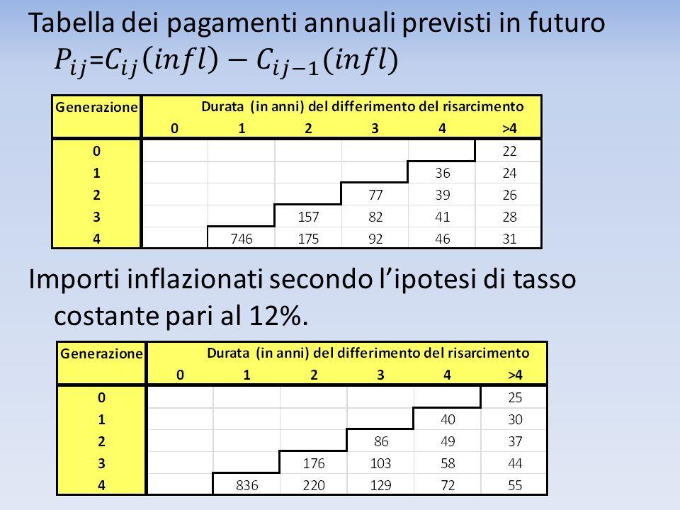 Tabella dei pagamenti annuali previsti in futuro 𝑃 𝑖𝑗 = 𝐶 𝑖𝑗 𝑖𝑛𝑓𝑙 − 𝐶 𝑖𝑗−1 (𝑖𝑛𝑓𝑙) Importi inflazionati secondo l'ipotesi di tasso costante pari al 12%.