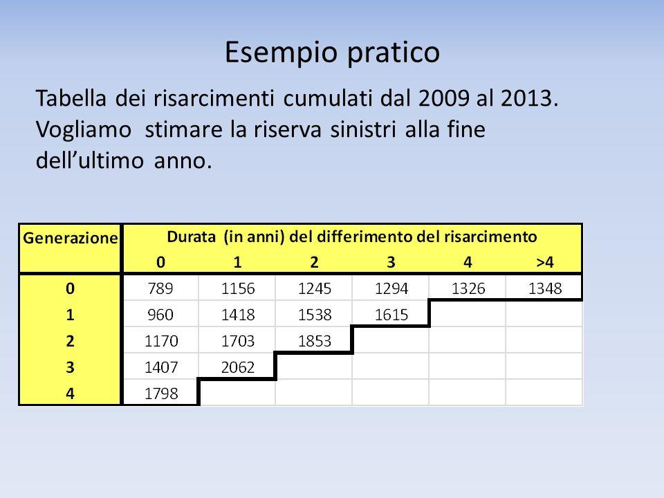 Esempio pratico Tabella dei risarcimenti cumulati dal 2009 al 2013.