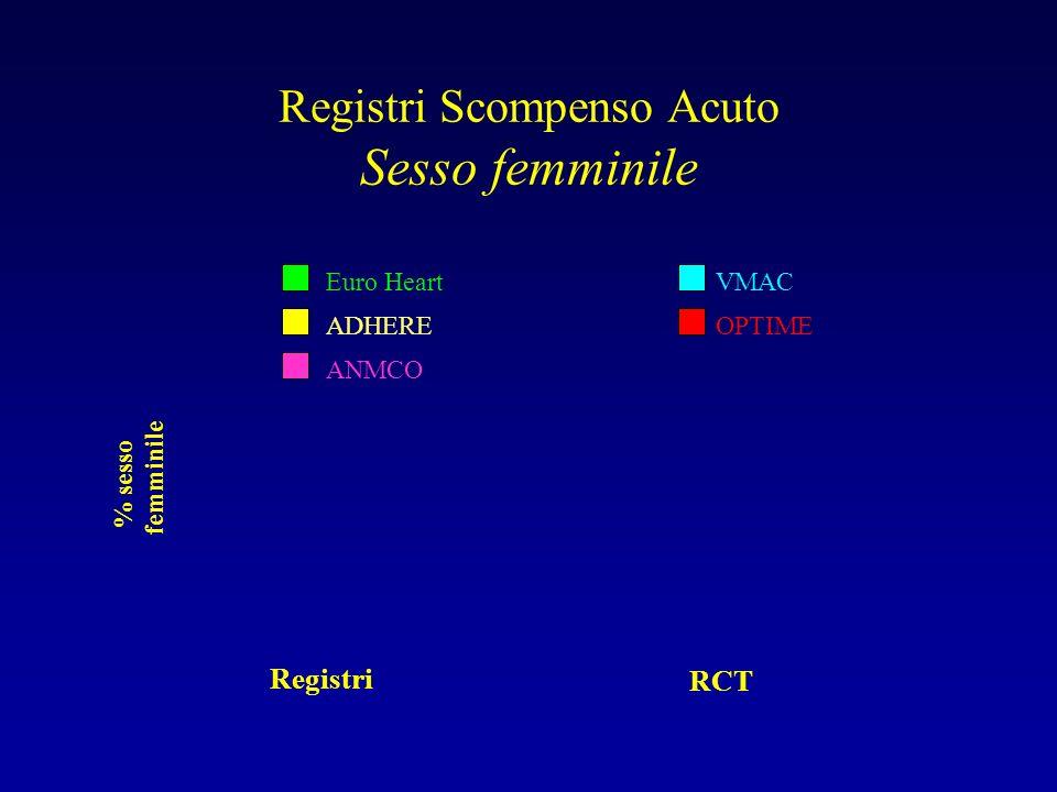 Registri Scompenso Acuto Sesso femminile