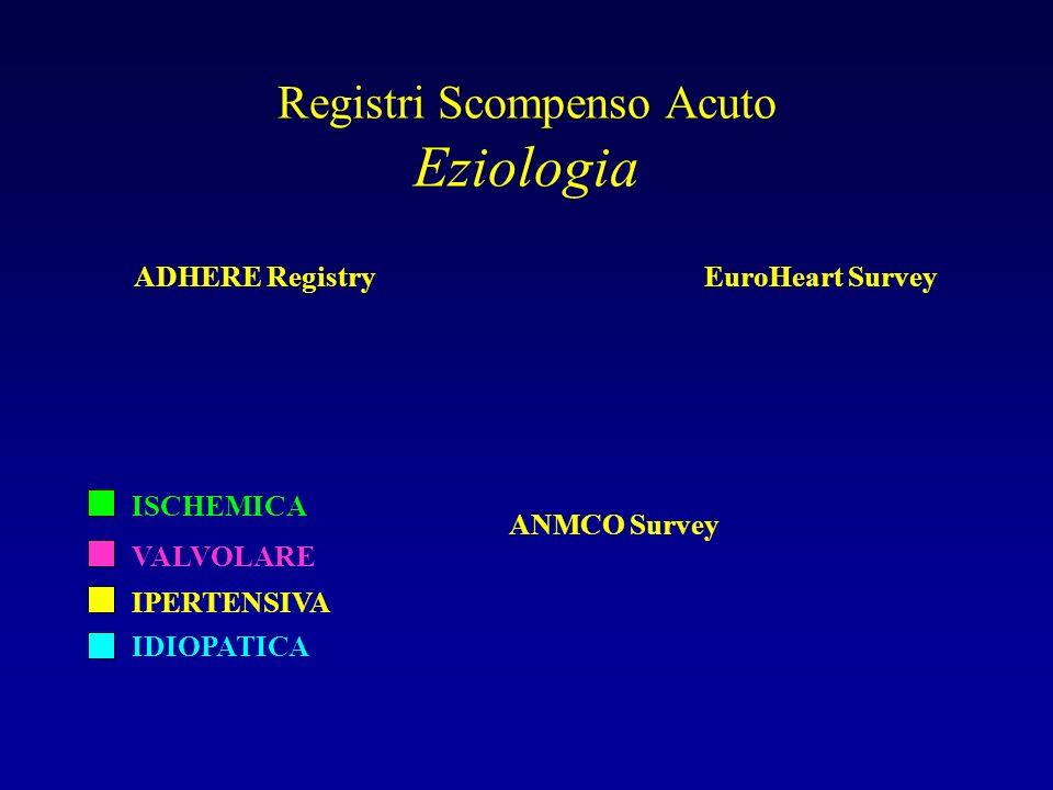 Registri Scompenso Acuto Eziologia