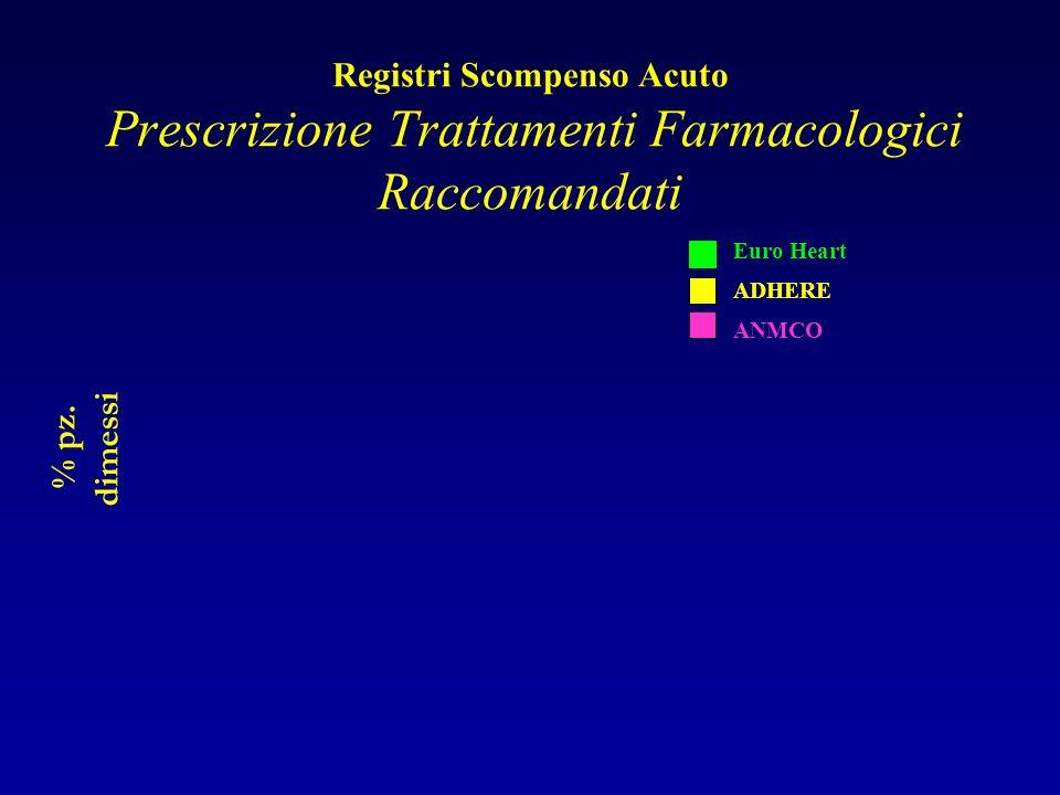 Registri Scompenso Acuto Prescrizione Trattamenti Farmacologici Raccomandati