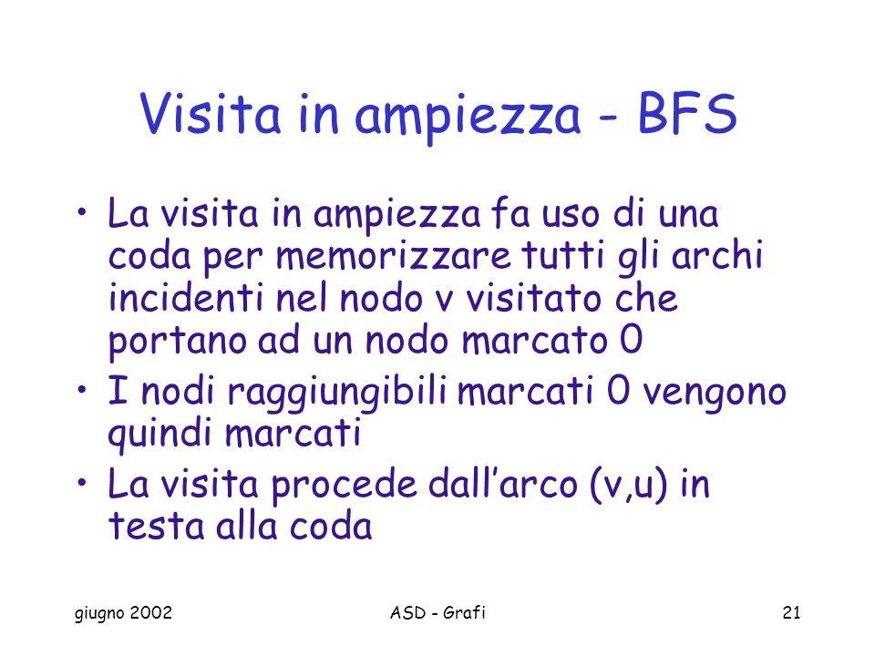 Visita in ampiezza - BFS