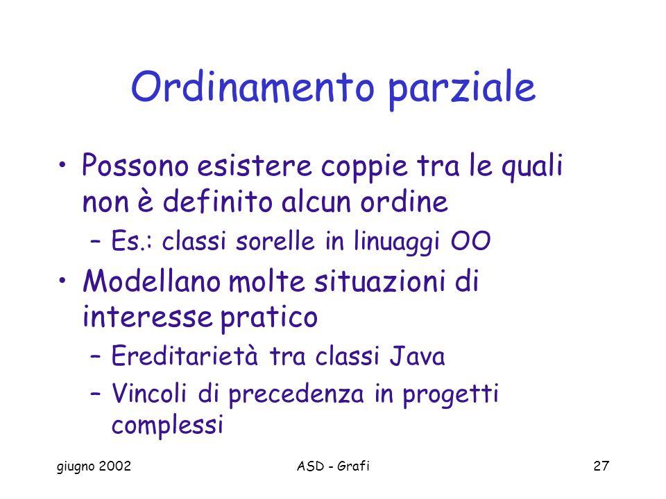 Ordinamento parziale Possono esistere coppie tra le quali non è definito alcun ordine. Es.: classi sorelle in linuaggi OO.