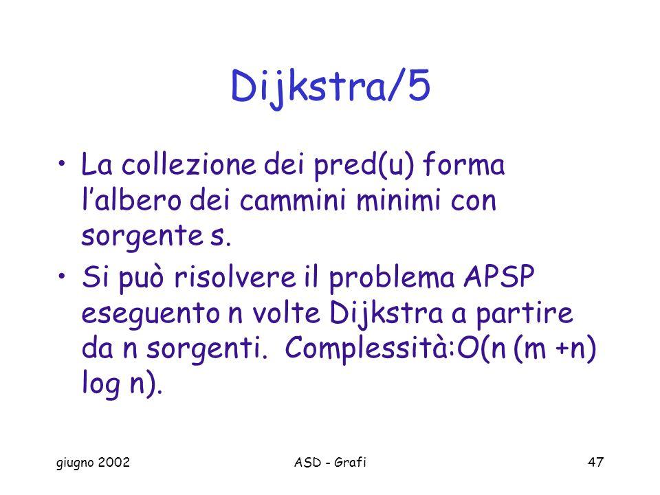 Dijkstra/5 La collezione dei pred(u) forma l'albero dei cammini minimi con sorgente s.