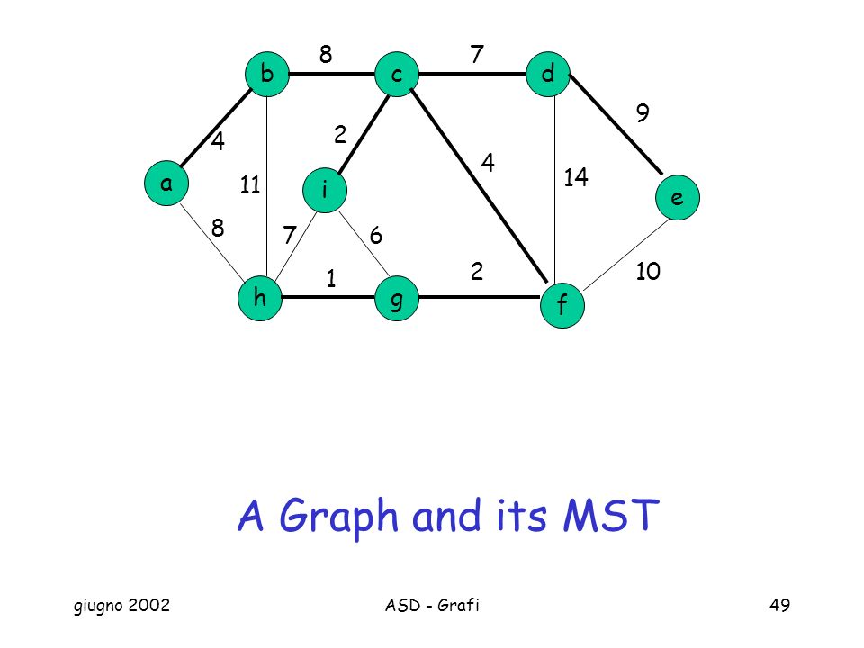 A Graph and its MST 8 7 b c d 9 2 4 4 a 14 11 i e 8 7 6 2 10 1 h g f