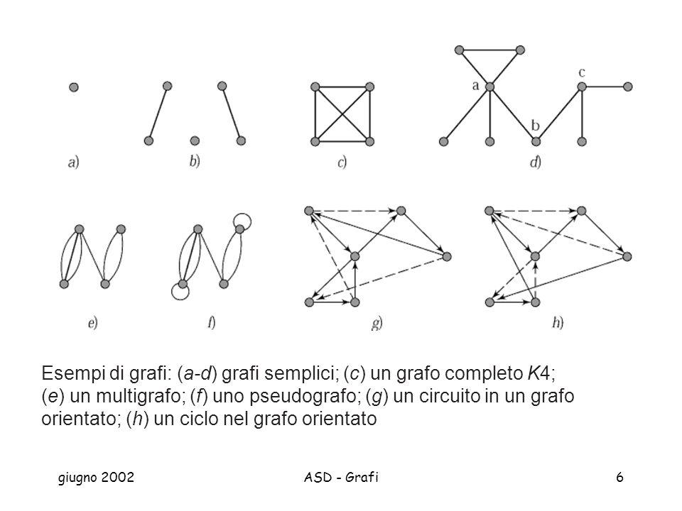 Esempi di grafi: (a-d) grafi semplici; (c) un grafo completo K4; (e) un multigrafo; (f) uno pseudografo; (g) un circuito in un grafo orientato; (h) un ciclo nel grafo orientato
