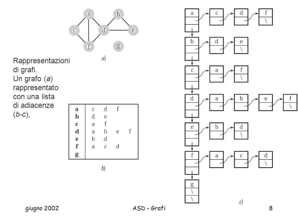 Rappresentazioni di grafi