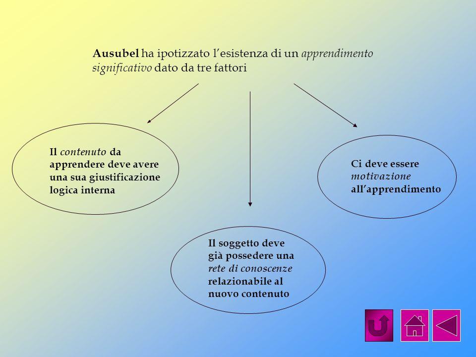 Ausubel ha ipotizzato l'esistenza di un apprendimento significativo dato da tre fattori
