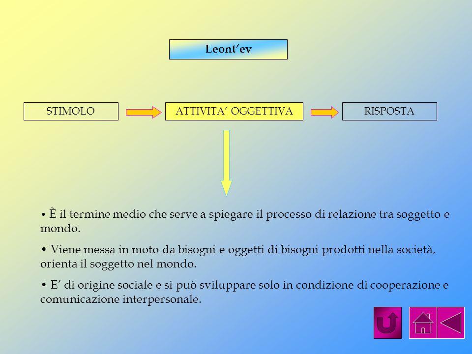 Leont'evSTIMOLO. ATTIVITA' OGGETTIVA. RISPOSTA. È il termine medio che serve a spiegare il processo di relazione tra soggetto e mondo.