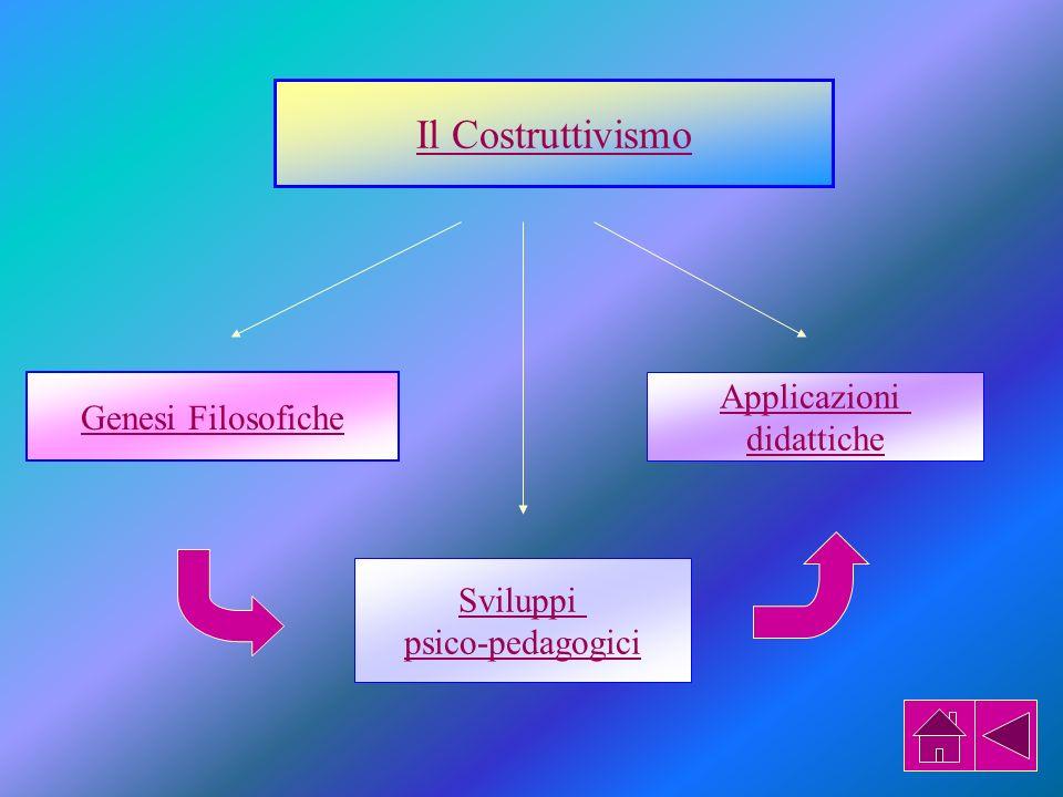 Il Costruttivismo Applicazioni Genesi Filosofiche didattiche Sviluppi