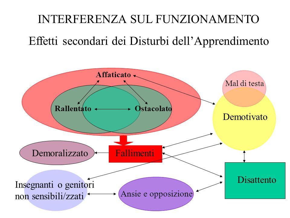 INTERFERENZA SUL FUNZIONAMENTO