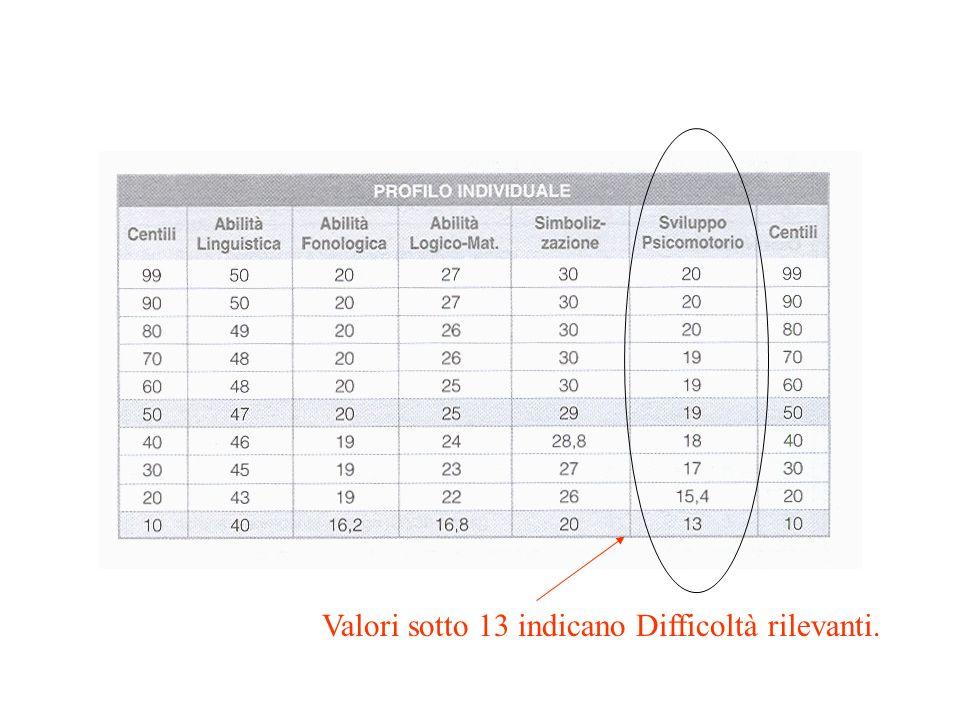 Valori sotto 13 indicano Difficoltà rilevanti.