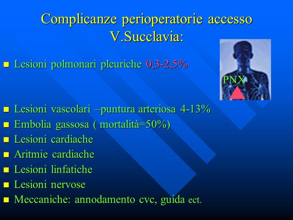 Complicanze perioperatorie accesso V.Succlavia: