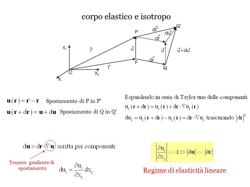 corpo elastico e isotropo