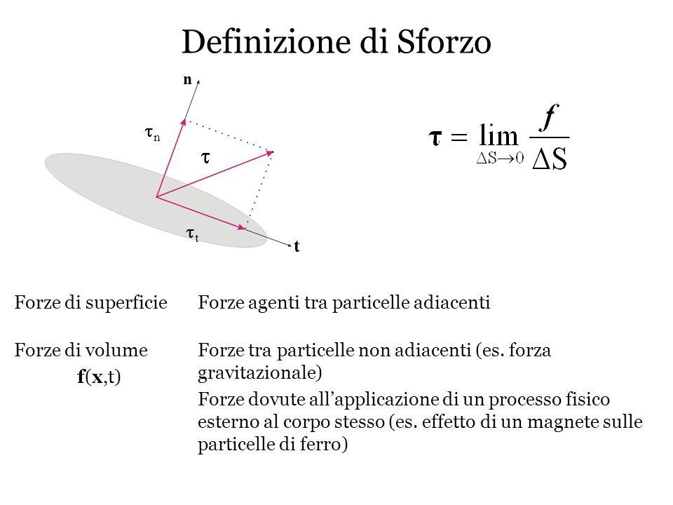 Definizione di Sforzo t tn tt t Forze di superficie