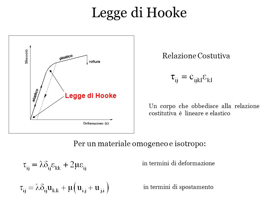 Legge di Hooke Relazione Costutiva