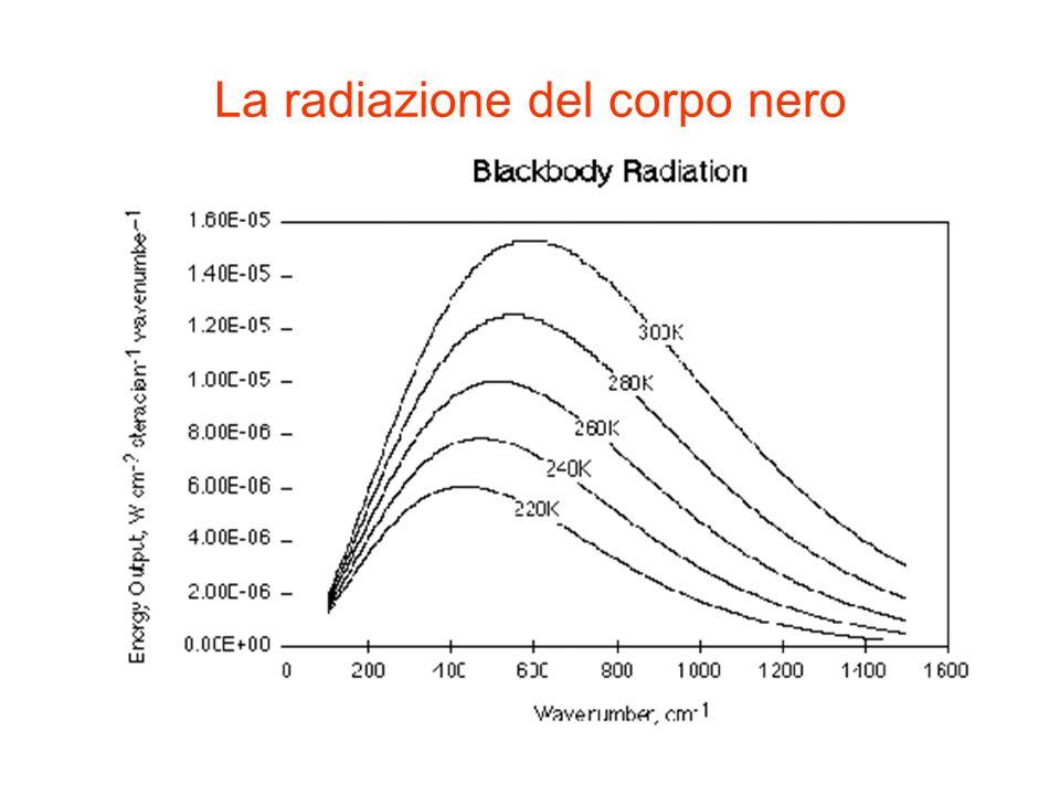 La radiazione del corpo nero