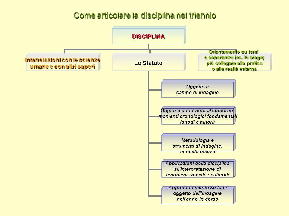 Come articolare la disciplina nel triennio